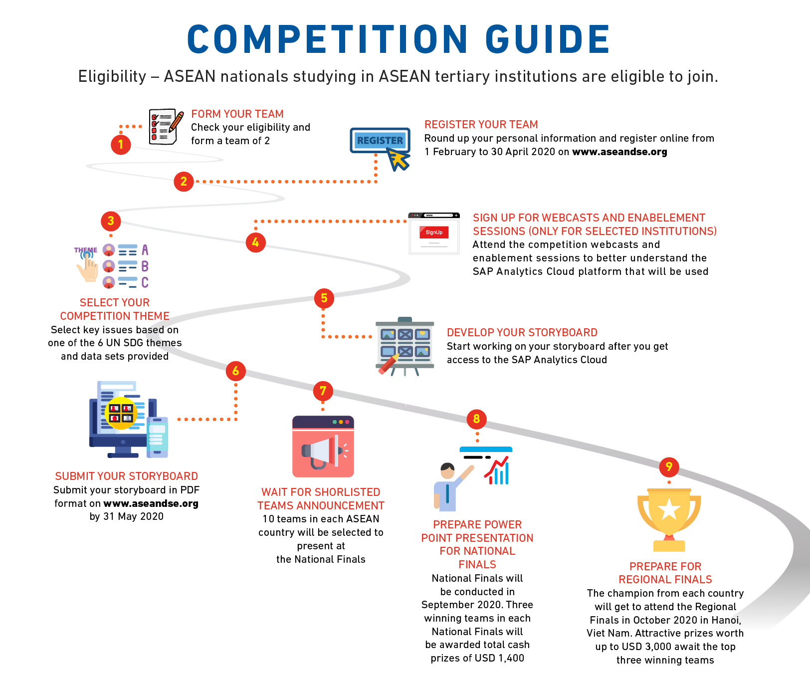 SAP ASEAN Data Science Explorers (ADSE) 2020 for Asean Youths competition guide