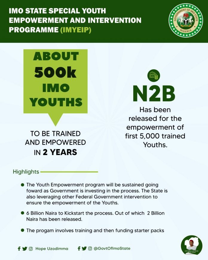 Imo State Special Youth Empowerment and Intervention Programme (IMYEIP) 2020
